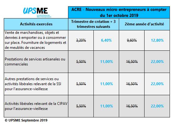 Hausse des charges pour les micro-entrepreneurs en 2020 ?